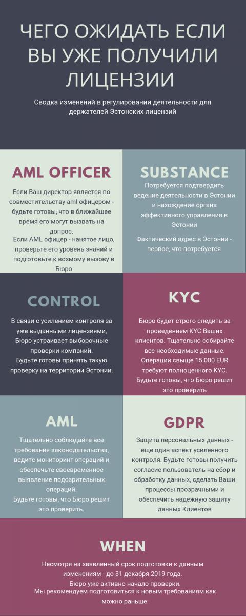 Эстония ужесточает контроль над криптовалютными лицензиями